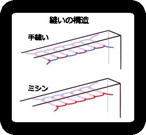 手縫いとミシンの縫い構造